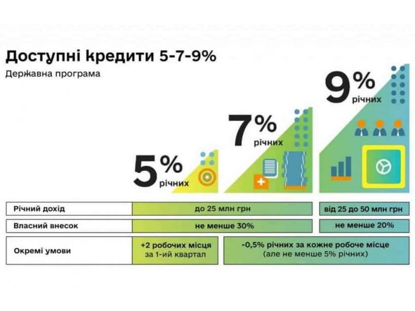 Доступные кредиты для аграриев 5-7-9 процентов